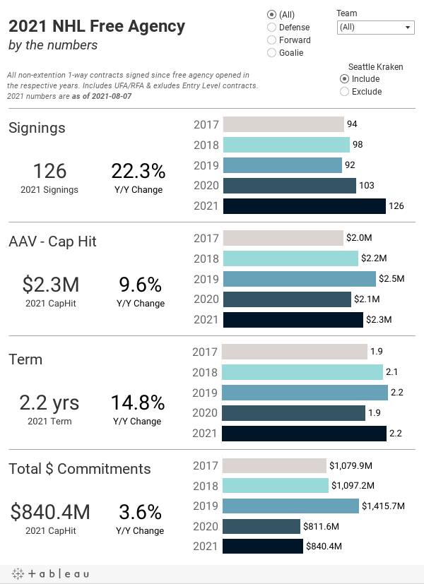 2021 NHL Free Agencyby the numbers