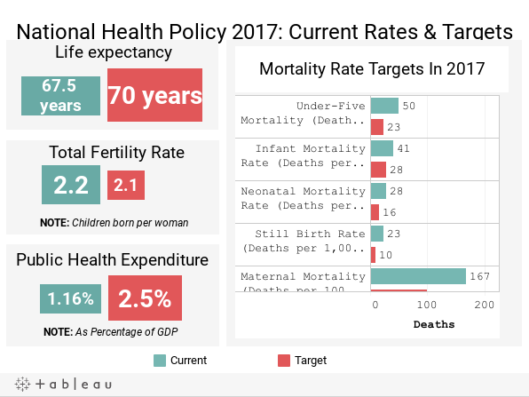 National Health Policy 2017: Current Rates & Targets