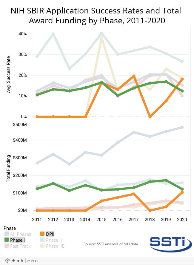 SBIR Success/Funding_chart