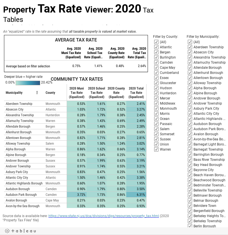 Property Tax RATE Viewer
