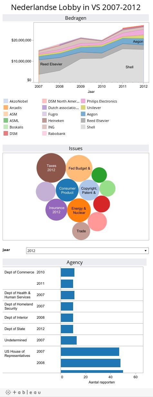 Nederlandse Lobby in VS 2007-2012