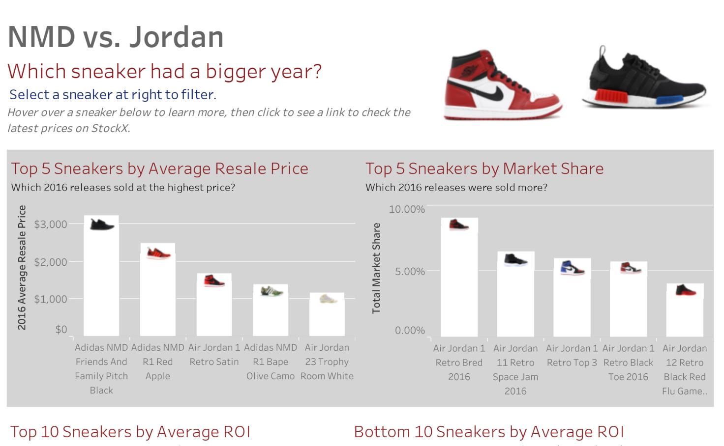 c9ec2224f63f Adidas NMD vs. Jordan Sneakers - Dan Duncan