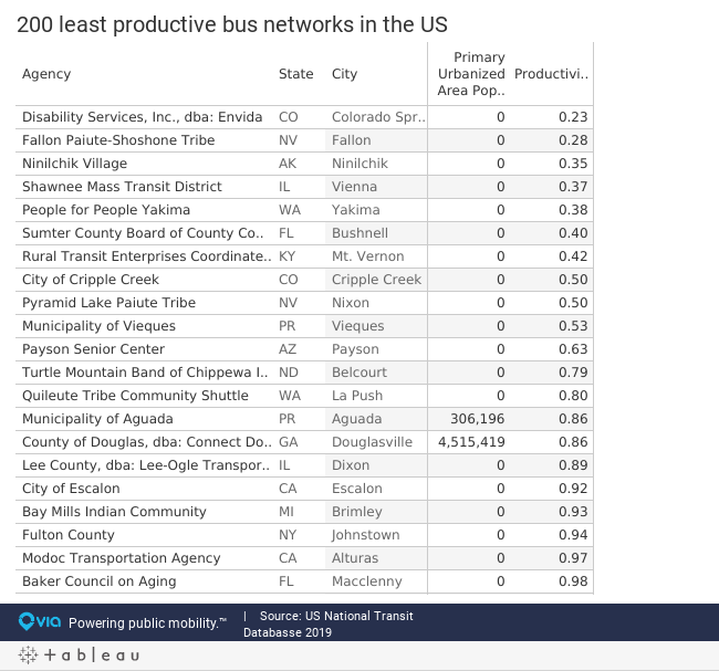 200 least productive bus networks in the US