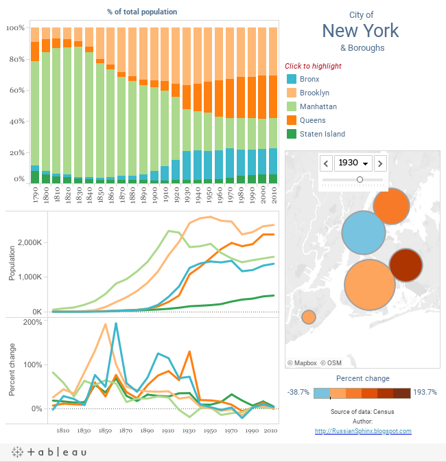 New york city population by boroughs tableau public for Grand tableau new york