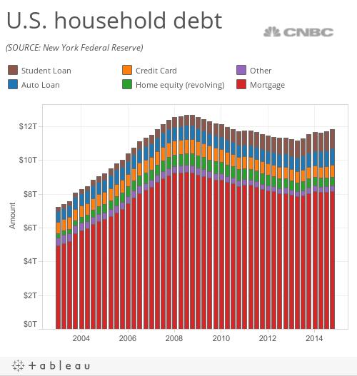US HHLD Debt