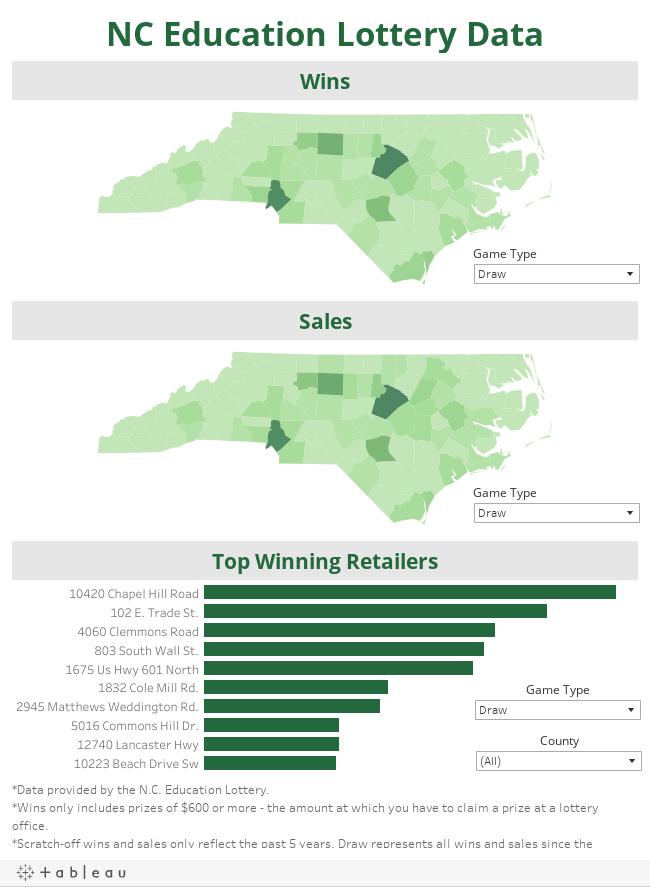 NC Education Lottery Data