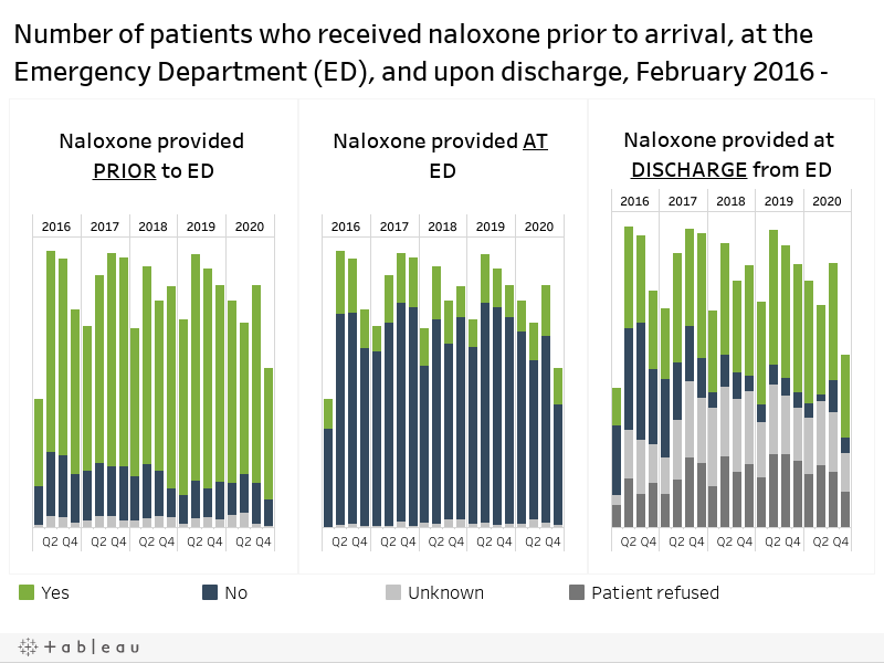 Naloxone Dashboard