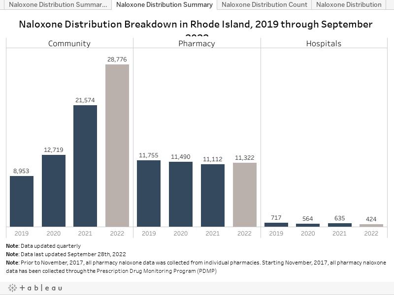 Naloxone Distribution Summary