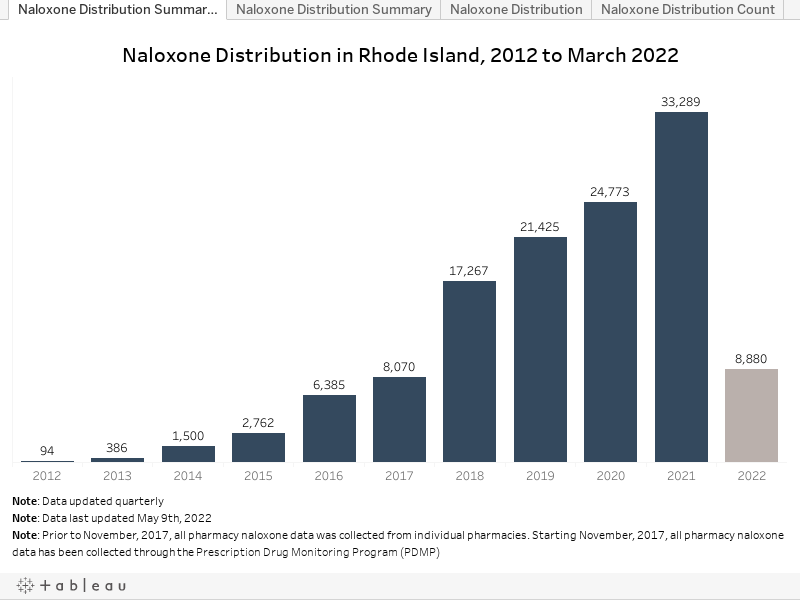 Naloxone Distribution Summary (Year)