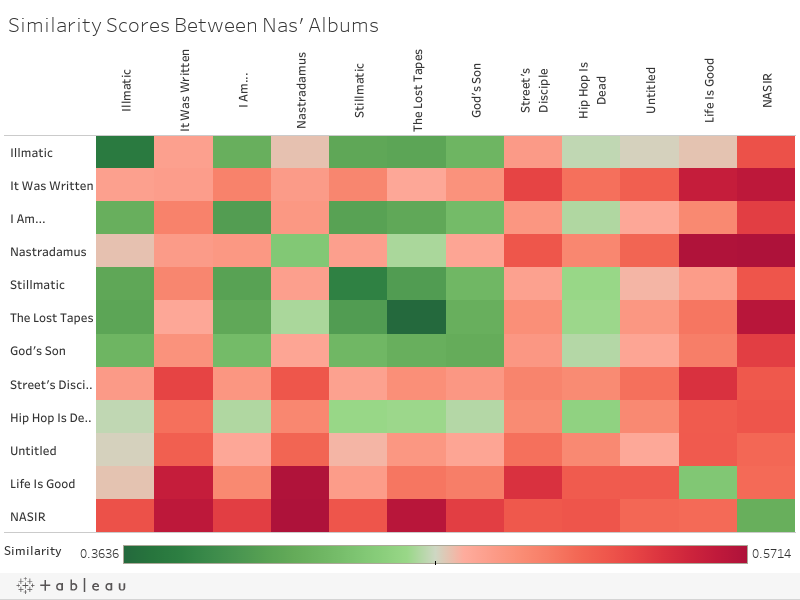 Similarity Scores Between Nas' Albums