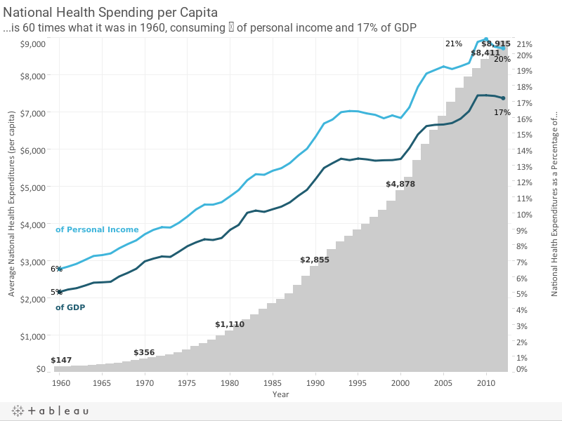 National Health Spending per Capita is 60 times what it was in 1960 consuming 1/5th of personal income, 17% of GDP