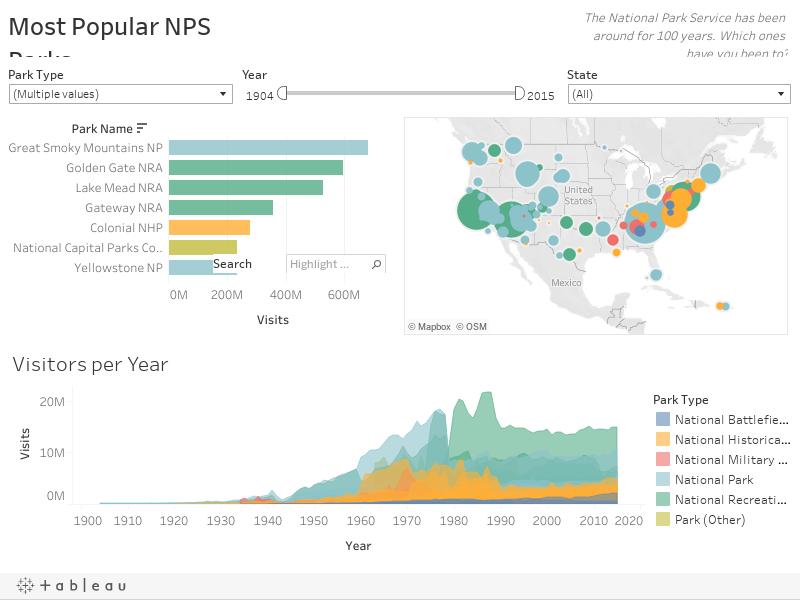 Most Popular NPS Parks