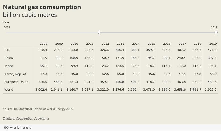 Natural gas comsumptionbillion cubic metres