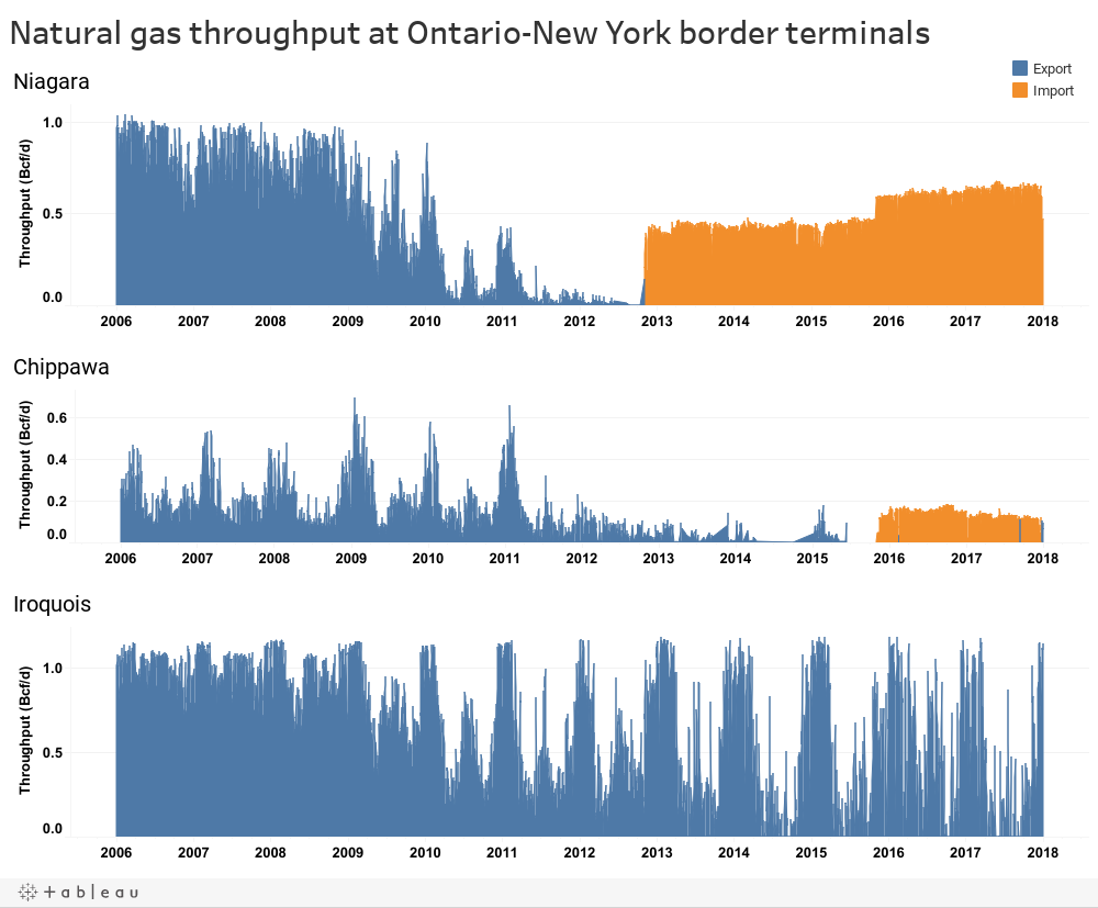 Natural gas throughput at Ontario-New York border terminals