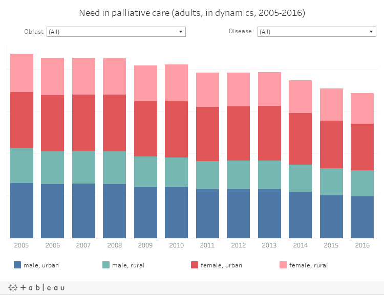 Need in palliative care (adults, in dynamics, 2005-2016)