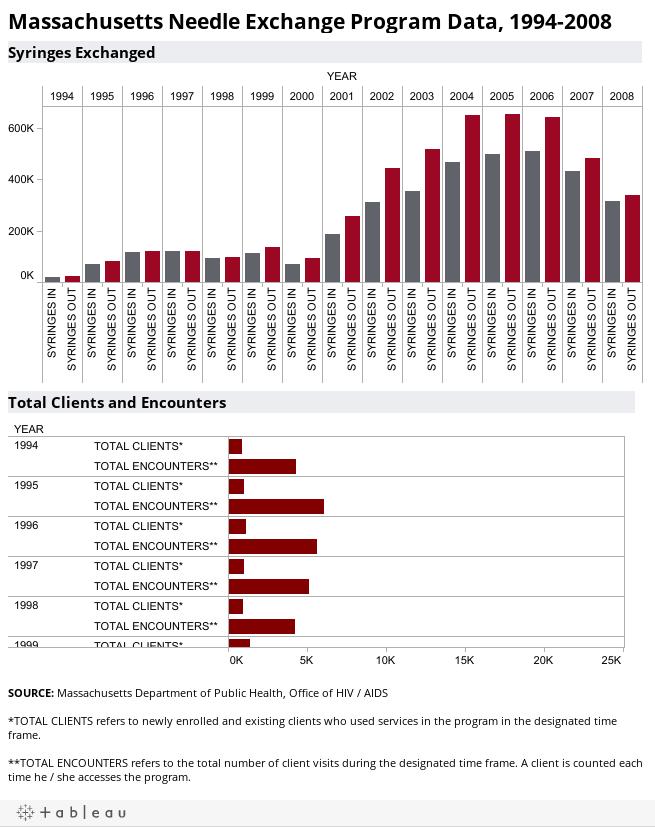Massachusetts Needle Exchange Program Data, 1994-2008