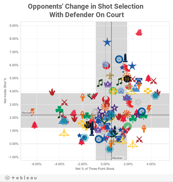 Opponents' Change in Shot Selection With Defender On Court