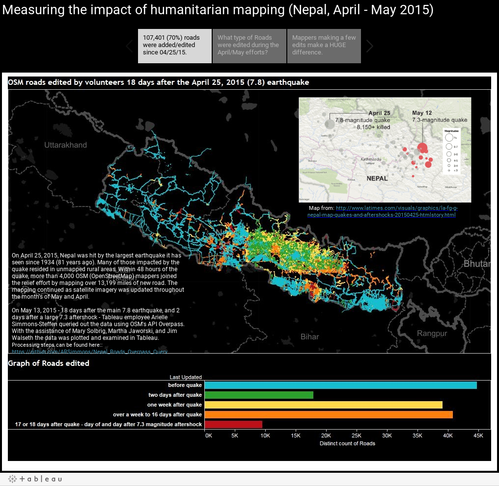 Measuring the impact of humanitarian mapping (Nepal, April - May 2015)
