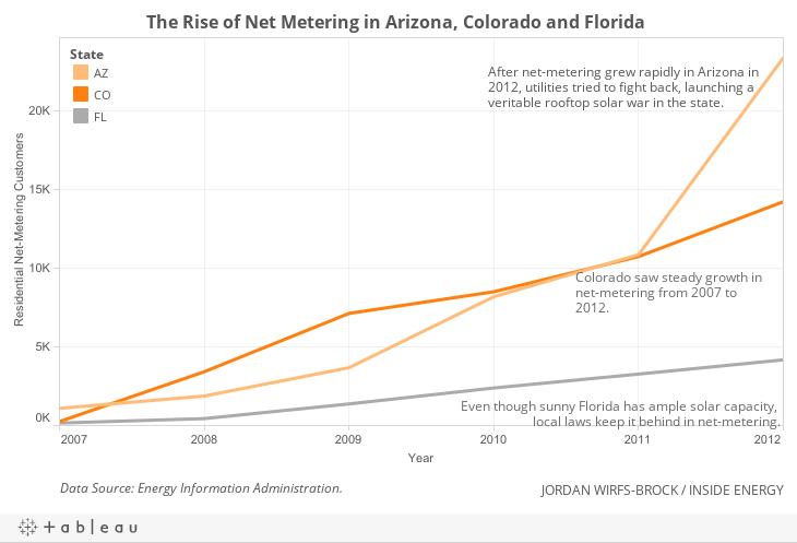 AZ, CO, FL Net-Metering