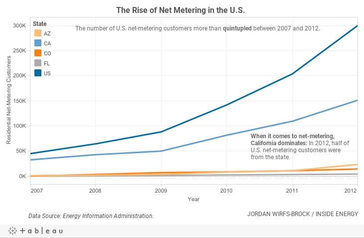 Total Net-Metering