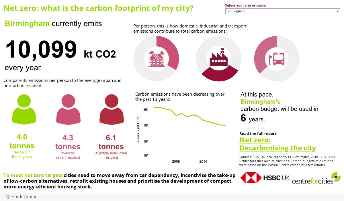 Carbon footprint of my city