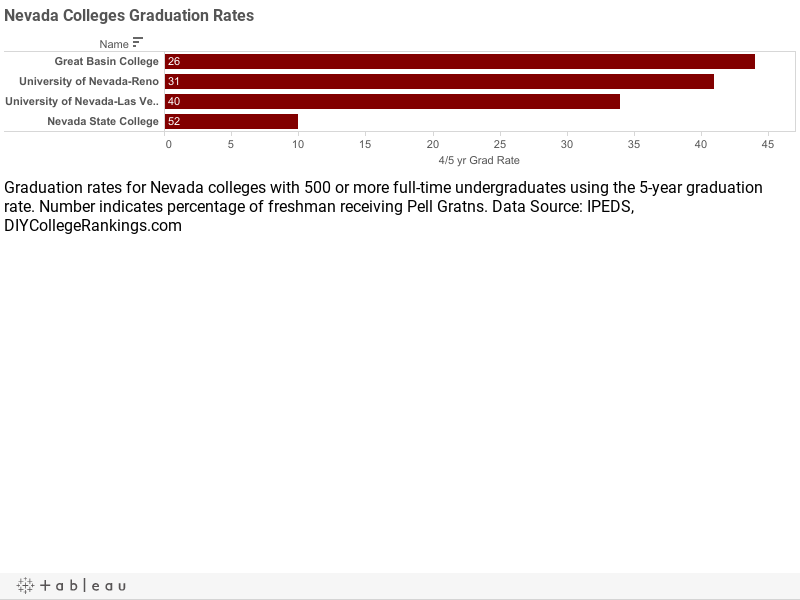 Nevada Colleges Graduation Rates