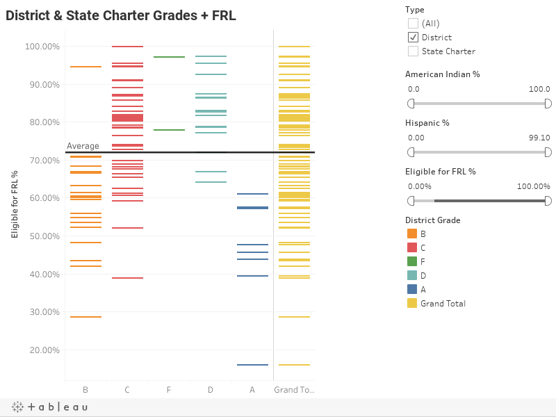 District & State Charter Grades + FRL
