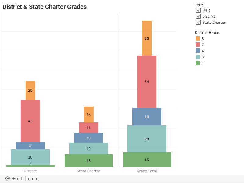 District & State Charter Grades