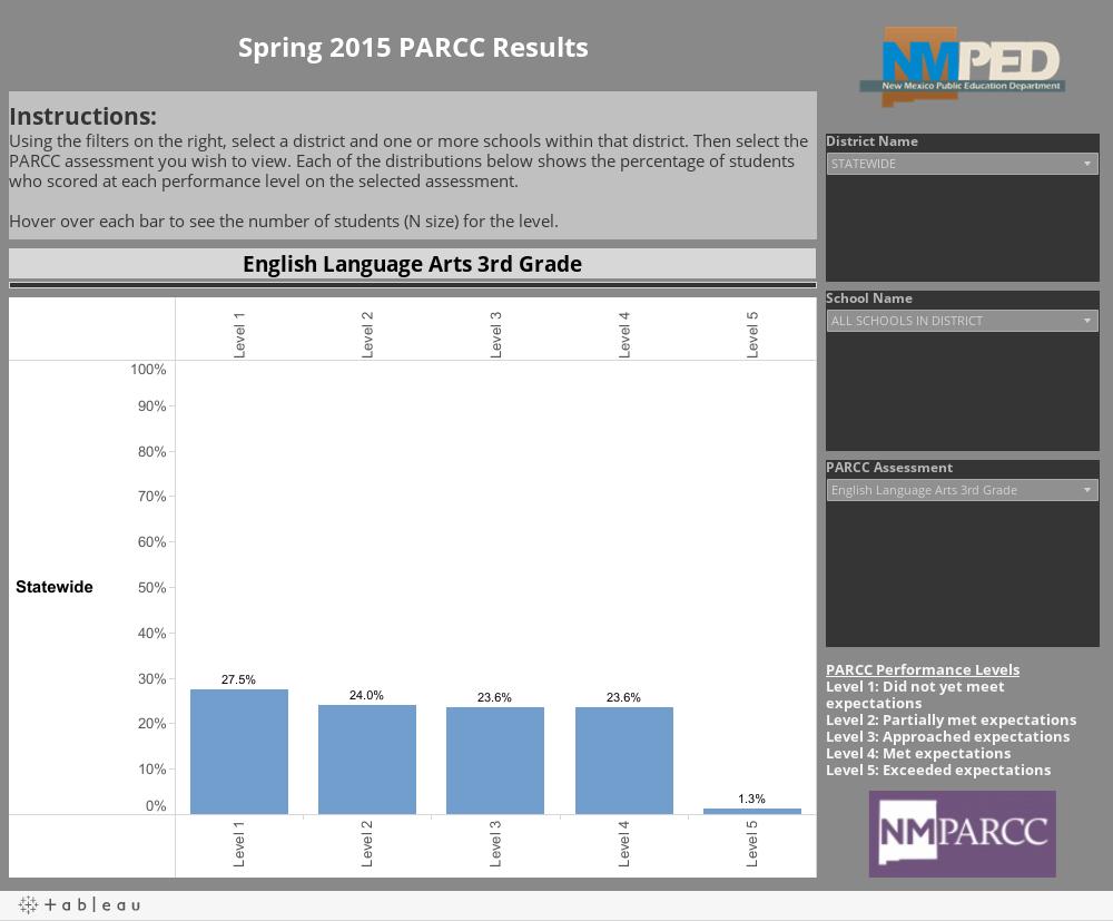 Spring 2015 PARCC Results
