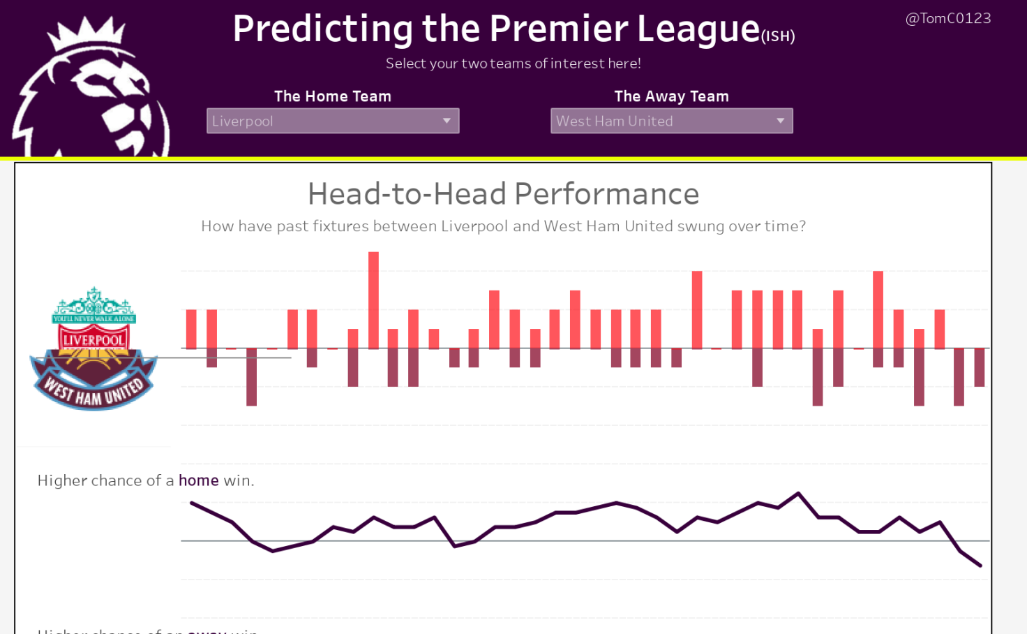 Predicting the Premier League (ish) - Tom Christian