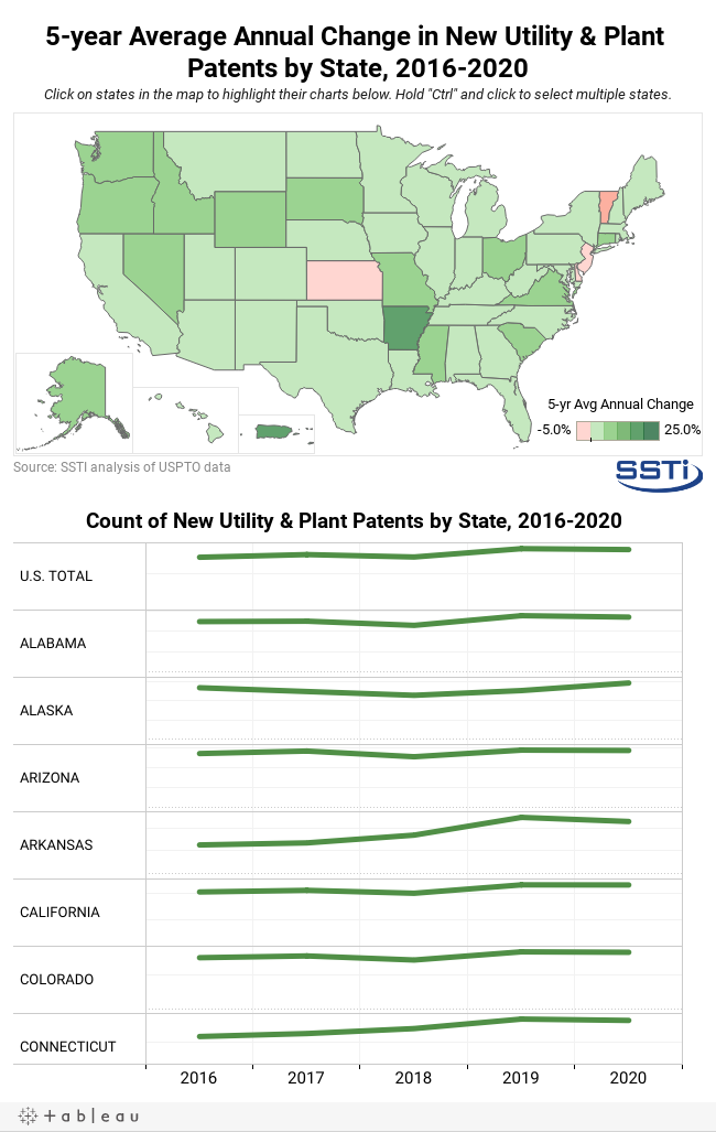 Patents by state, 2016-2020