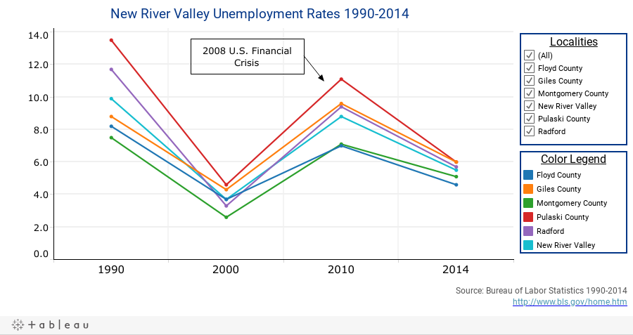 New River Valley Unemployment Rates 1990-2014