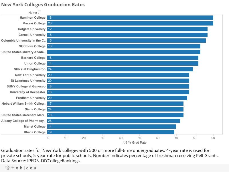 New York Colleges Graduation Rates