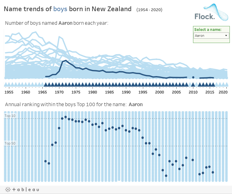Name trends of boys born in New Zealand   (1954 - 2017)