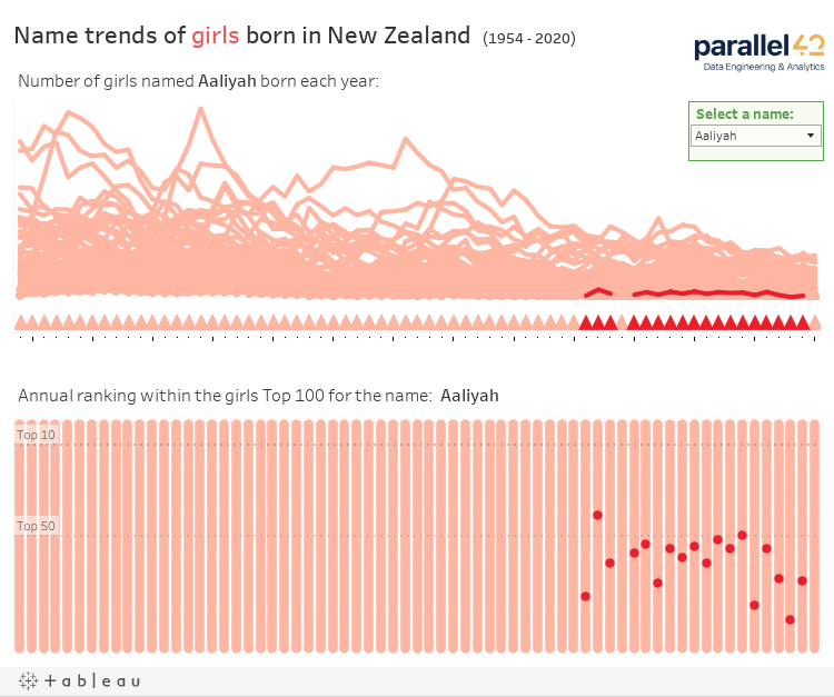 Name trends of girls born in New Zealand  (1954 - 2017)