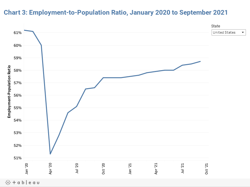 Chart 3: Employment-to-Population Ratio, January 2020 to August 2021