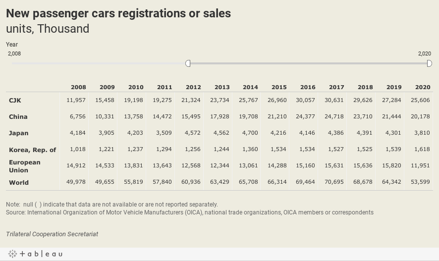 New passenger cars registrations or salesunits, Thousand