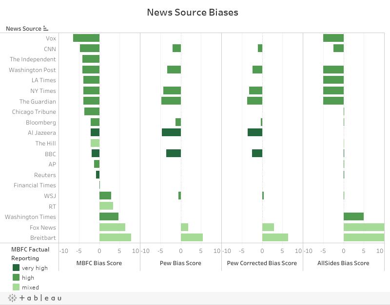 Sources — The News Unspun