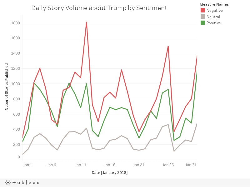 Daily Story Volume about Trump by Sentiment