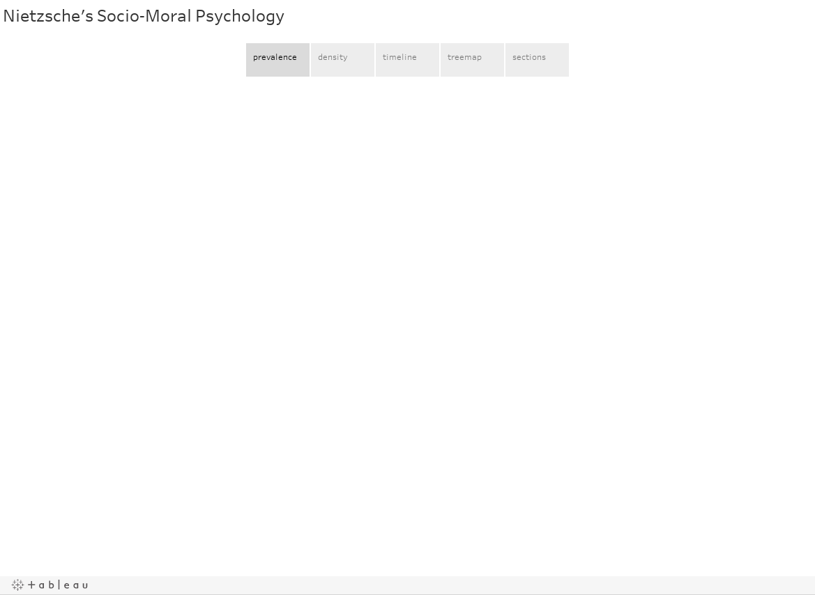 Nietzsche's Socio-Moral Psychology