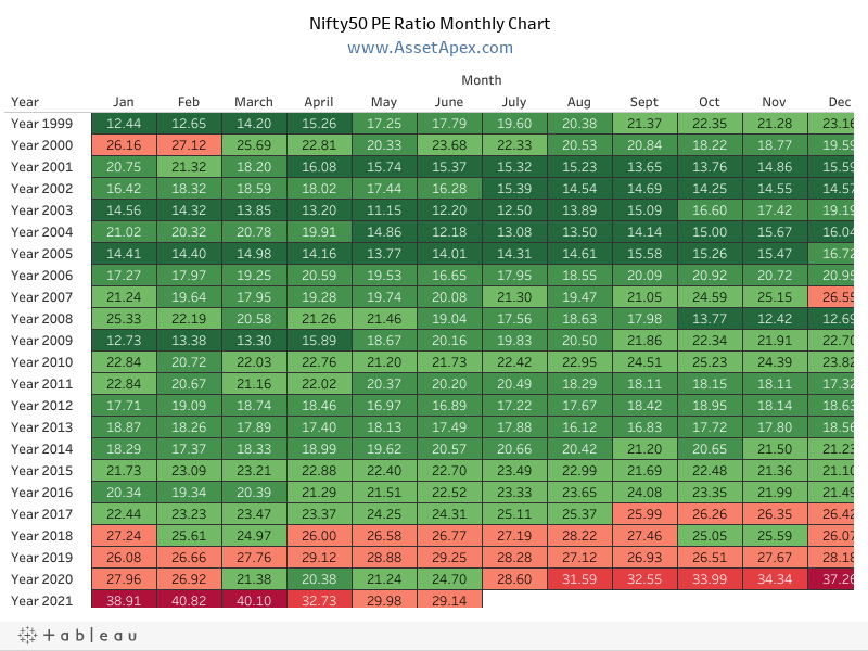 Nifty Pe Ratio Chart 1999 2020 Current Nifty Price To Earnings Ratio P E Charts