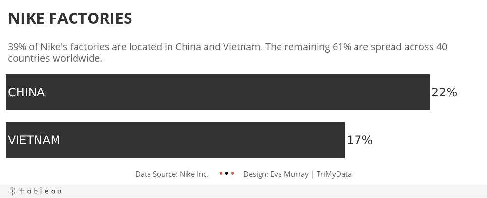 Workbook Nike Factories