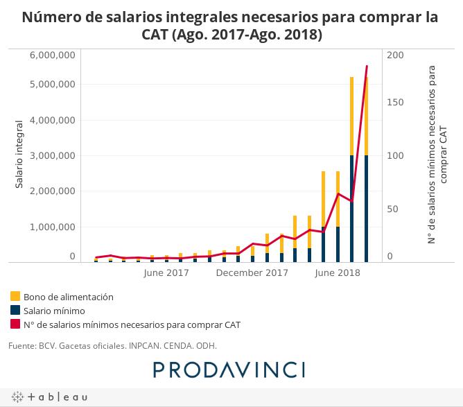 Número de salarios integrales necesarios para comprar la CAT (Ago. 2017-Ago. 2018)