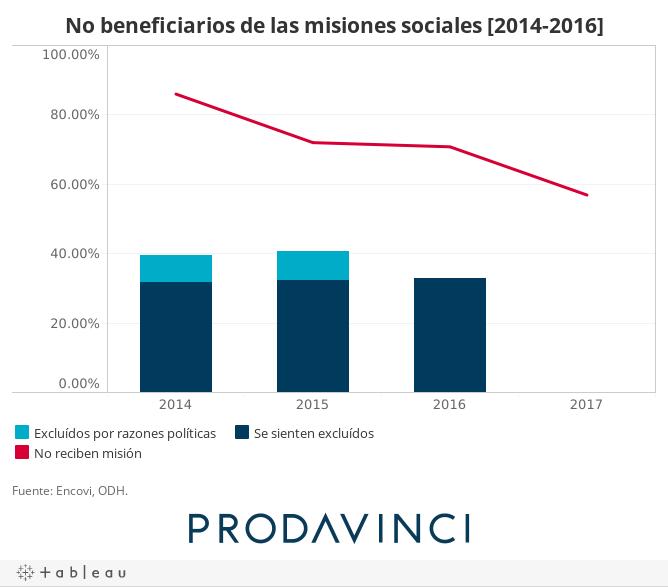 No beneficiarios de las misiones sociales [2014-2016]