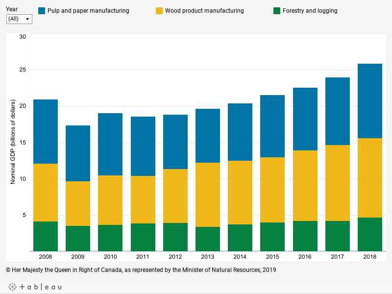 Graph displaying the contribution of three subsectors of the forest industry (wood product manufacturing, pulp and paper manufacturing, forestry and logging) to nominal GDP in billions of dollars for each year between 2008 and 2018, described below.