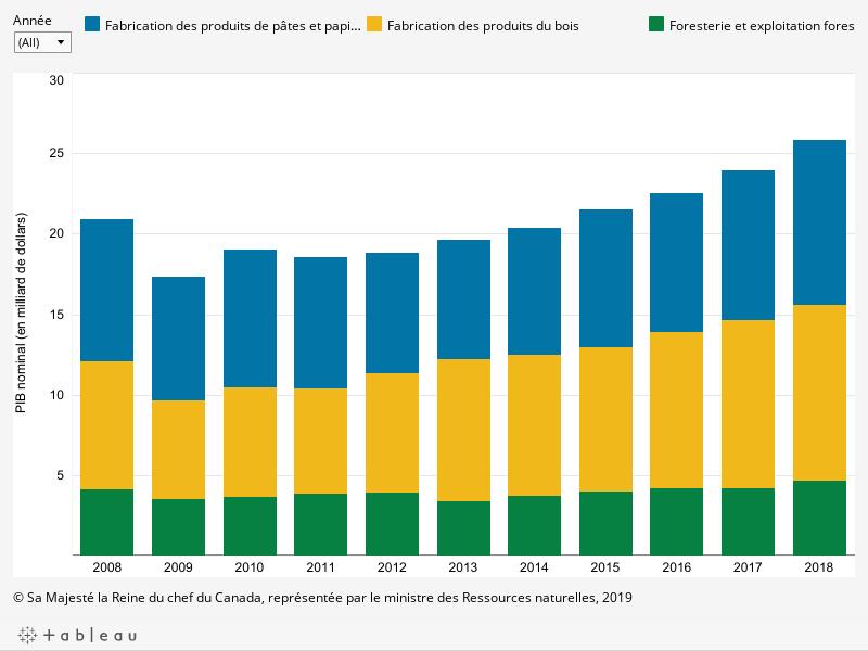 Le graphique montre la contribution de trois sous-secteurs de l'industrie forestière (fabrication des produits du bois, fabrication des produits de pâtes et papiers, foresterie et exploitation forestière) au PIB nominal en milliard de dollars par année entre 2008 et 2018, décrit ci-dessous.
