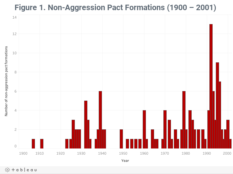 Figure 1. Non-Aggression Pact Formations (1900 – 2001)