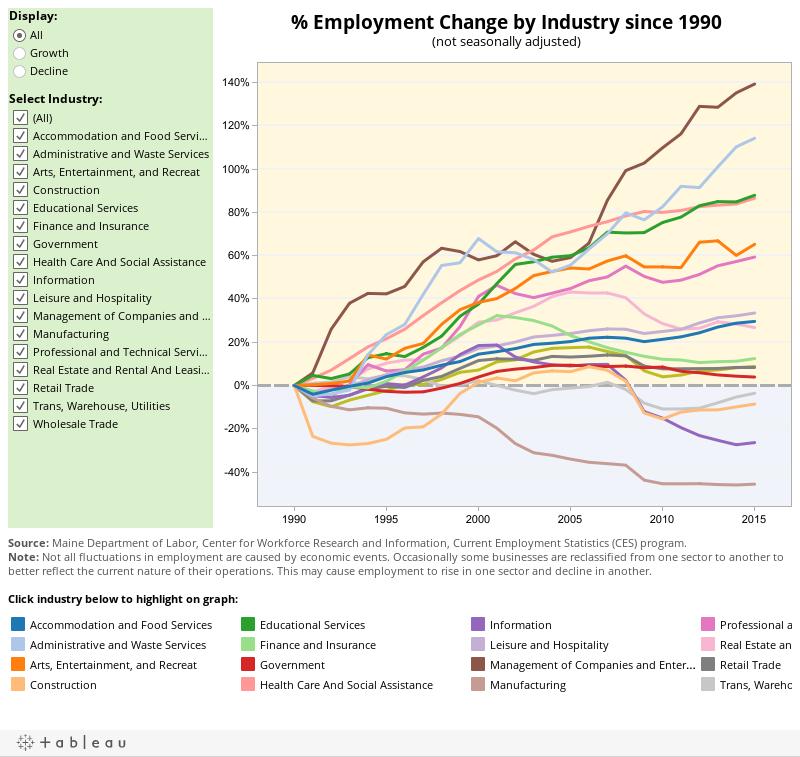 Industry Change