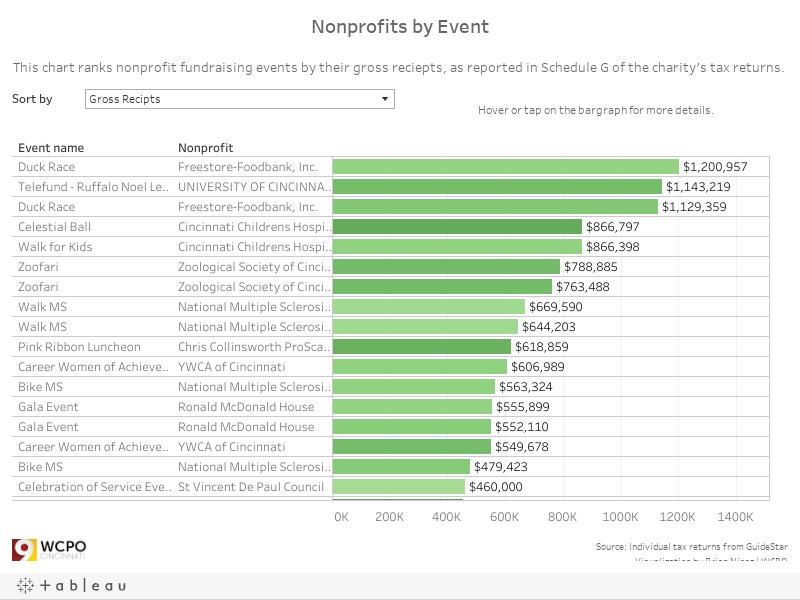 non-profit events