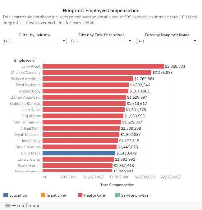Non-Profit Employee Compensation